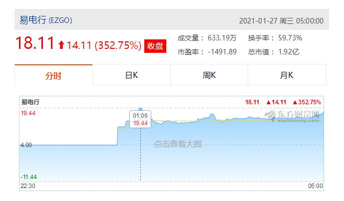 et41640271204431 - 江苏易电行正式在美国上市 首日暴涨超350%-香港上市