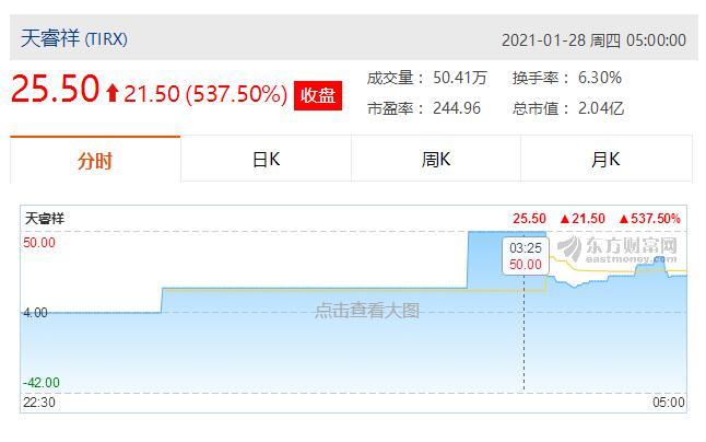 et41644281117401 - 又一家中企上市暴涨 浙江天睿祥登陆美股首日大涨537.5%-香港上市