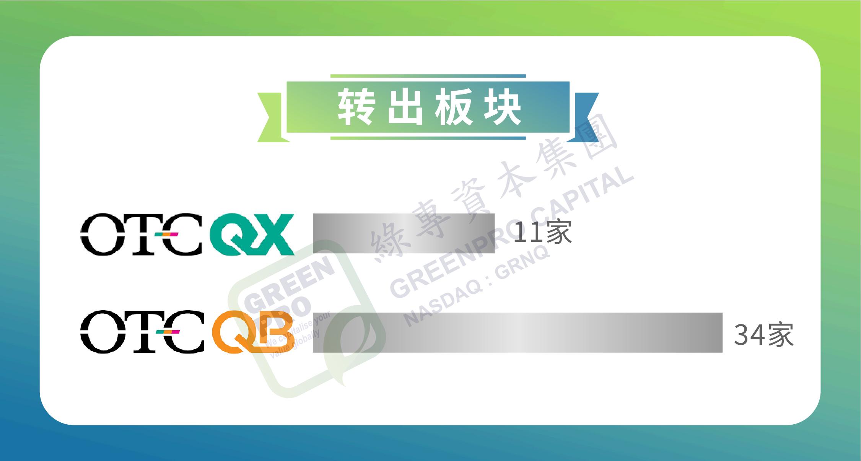 et41660291030482 - 美国OTC市场丨2020年转板(升主板)报告:全年45家 同比增长55%-香港上市