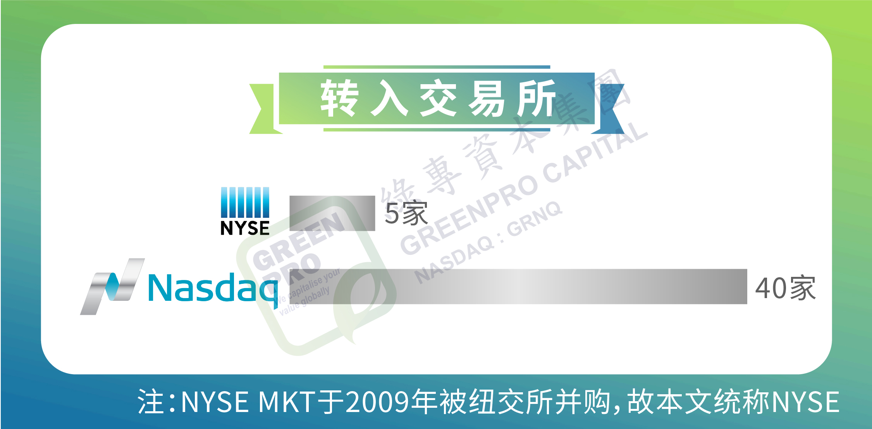 et41660291030483 - 美国OTC市场丨2020年转板(升主板)报告:全年45家 同比增长55%-香港上市