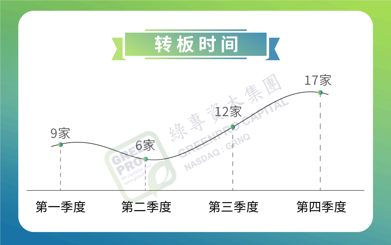 et41660291030484 - 美国OTC市场丨2020年转板(升主板)报告:全年45家 同比增长55%-香港上市