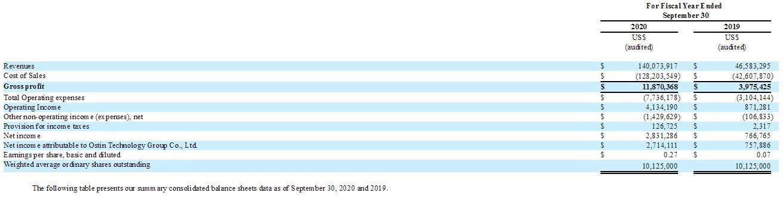 et41864091148592 - IPO速递丨南京奥斯汀光电赴美国上市 拟纳斯达克发行340万股-香港上市