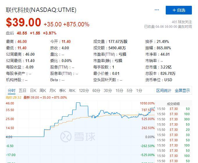 et42033071436151 - 来自深圳的联代昨晚登陆纳斯达克 首日收涨875%-香港上市