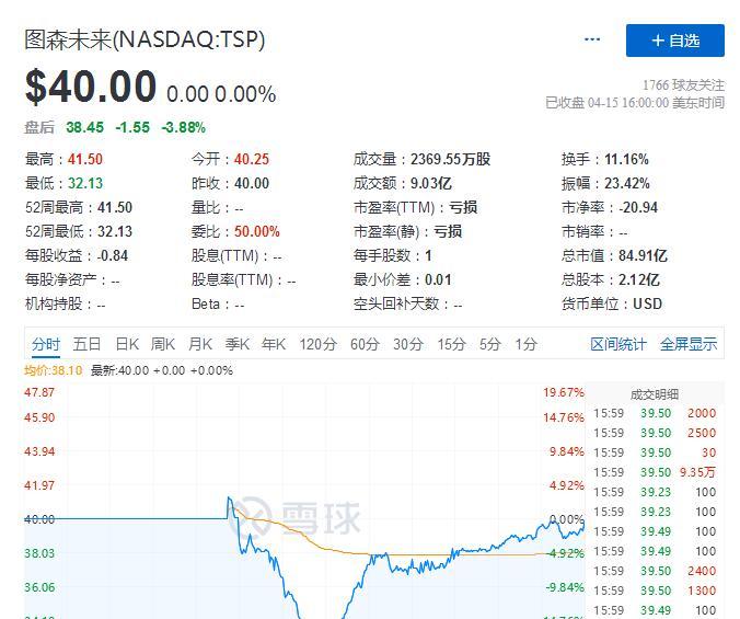 et42117191430471 - 图森未来昨晚在美国上市 成功募资超13亿美元-香港上市