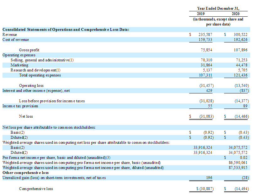 et42187271352393 - 好莱坞女星Jessica创办的The Honest 公布IPO条款 拟纳斯达克募资4亿美元-香港上市